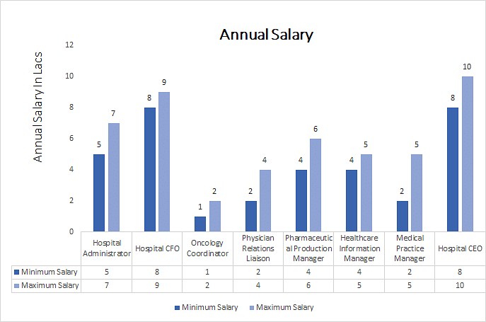 Master of Business Administration [MBA] (Health Care Management) annual salary